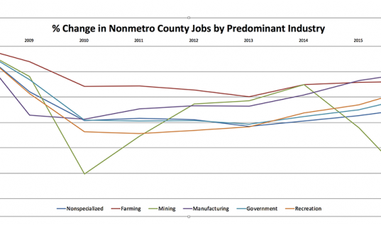 Rural Job Recovery Varies by County Industry